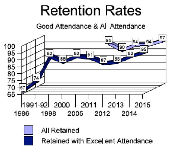 outcomes_yearlyRetention